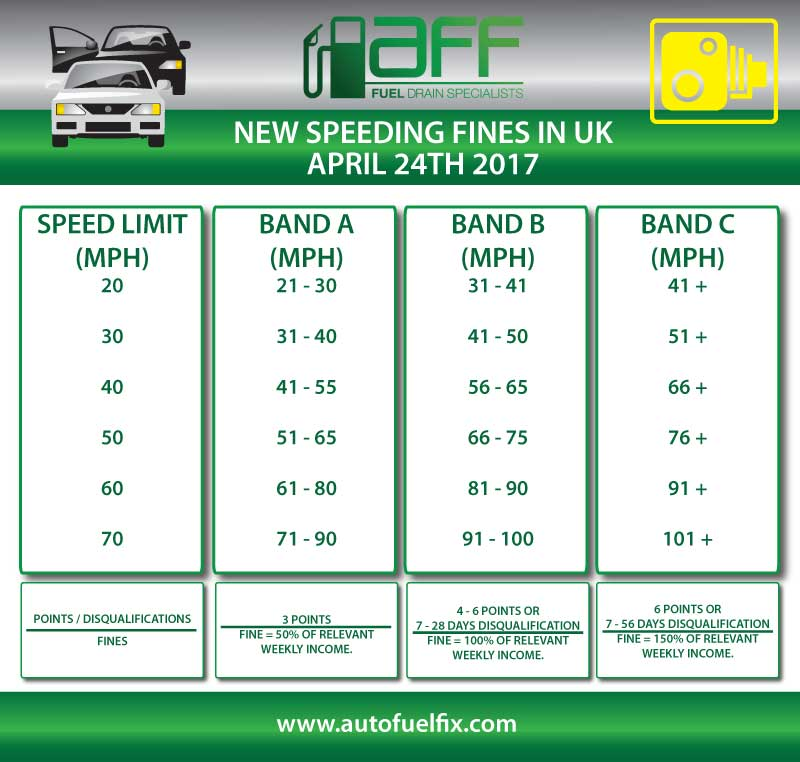 new speeding fines april 24th 2017